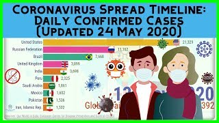 COVID 19 Graph Race: Daily Confirmed Coronavirus Cases By Country | Bar Chart Race [Updated 24 May]