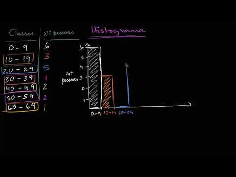 Crear Gráficas, Ejercicio 4. Curso SENA Excel Intermedio from YouTube · Duration:  7 minutes 19 seconds