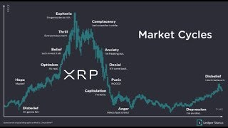 XRP Price Prediction , Coinbase NY And Ripple