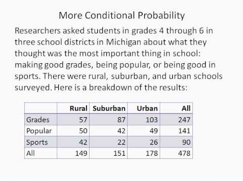 Conditional Probability Using a Table