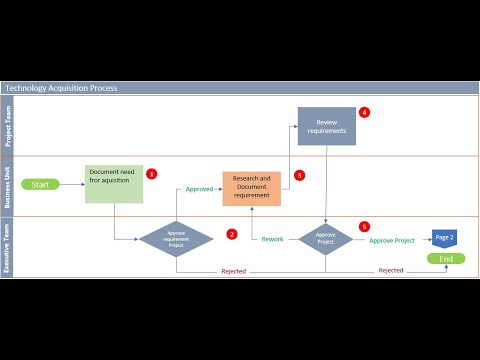 The 5 Steps Of How To Draw Flowchart Excel Template Youtube