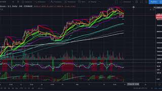 CTT Cryptocurrency & Bitcoin Technical Analysis Crypto News weekly close Market signal TA gap fill