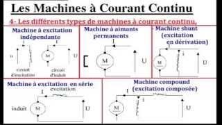 Moteur a courant continu Partie 2 (الدارجة المغربية)
