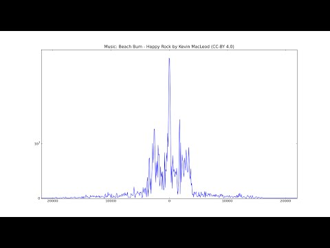 Remake of Frequency spectrum of sound using PyAudio, NumPy