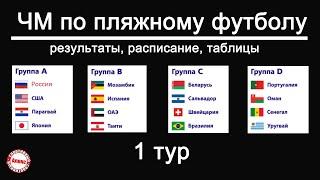 Пляжный футбол Чемпионат мира 2021 1 тур Таблицы результаты расписание Россия США