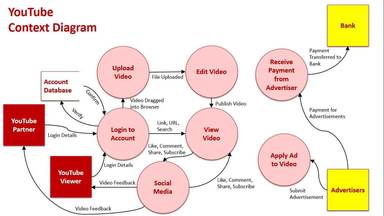 Context & Data Flow Diagrams Sample 1: YouTube  YouTube