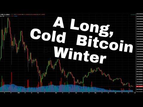 Longest Bitcoin Correction Since 2013 - 2015?