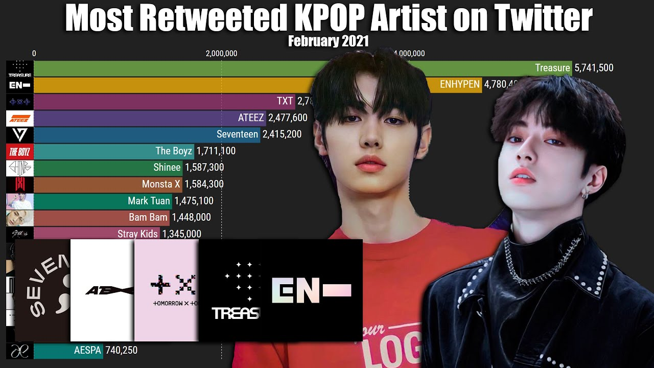 Most Retweeted KPOP Artist on Twitter February 2021 (Except BTS)