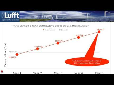 Lufft USA Webinar: Cost Benefit Analysis for Replacement of Mechanical Turbine Control Wind Sensors