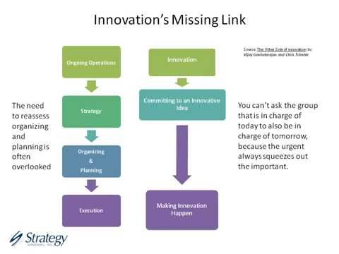 Reinventing Strategic Planning: Beyond Today's Broken Model