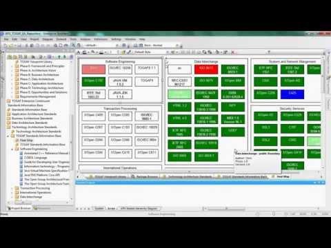 Visualizing Your Enterprise Architecture using TOGAF and Enterprise Architect