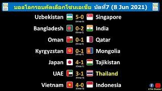ผลบอลโลกรอบคัดเลือก(เอเชีย) นัดที่7 : ไทยพ่ายยูเออี ส่วนเวียดนามถล่มอินโด ส่งไทยตกรอบทันที(8/6/21)