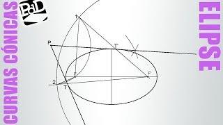 Tangentes a una elipse pasando por un punto exterior. Método 1, circunferencia focal.