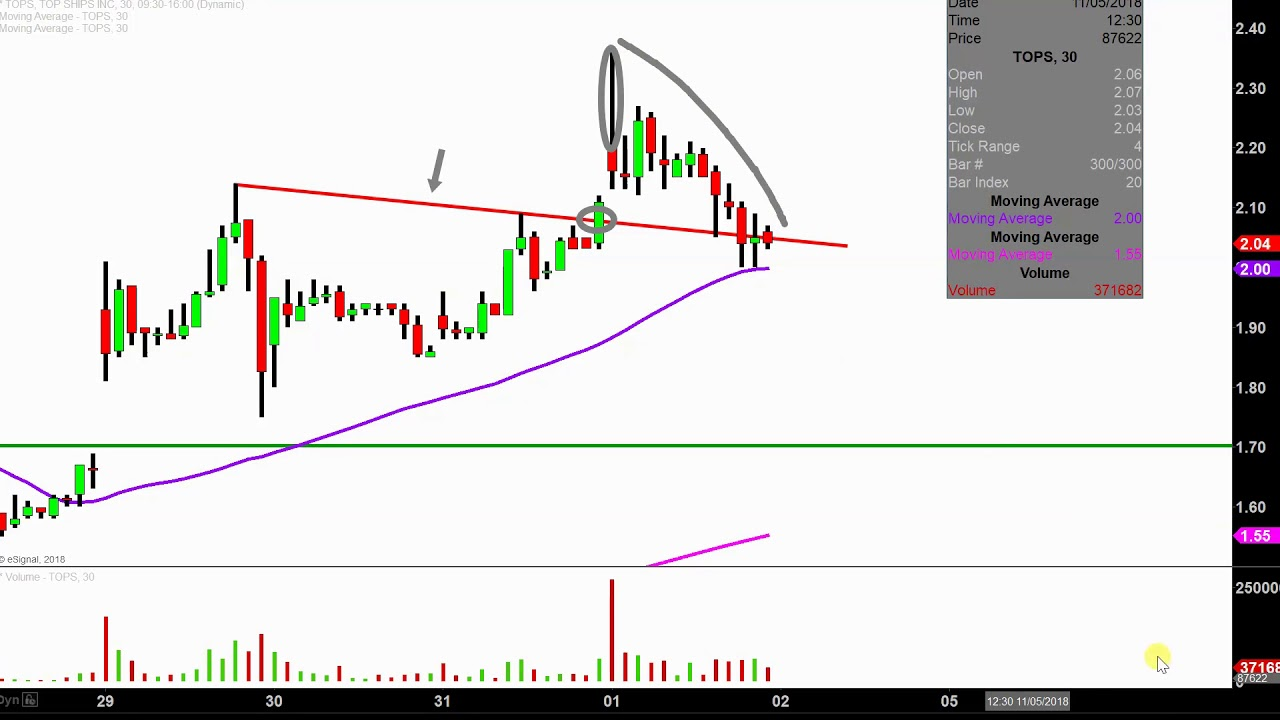 Top Ships Inc  - TOPS Stock Chart Technical Analysis for 11-01-18