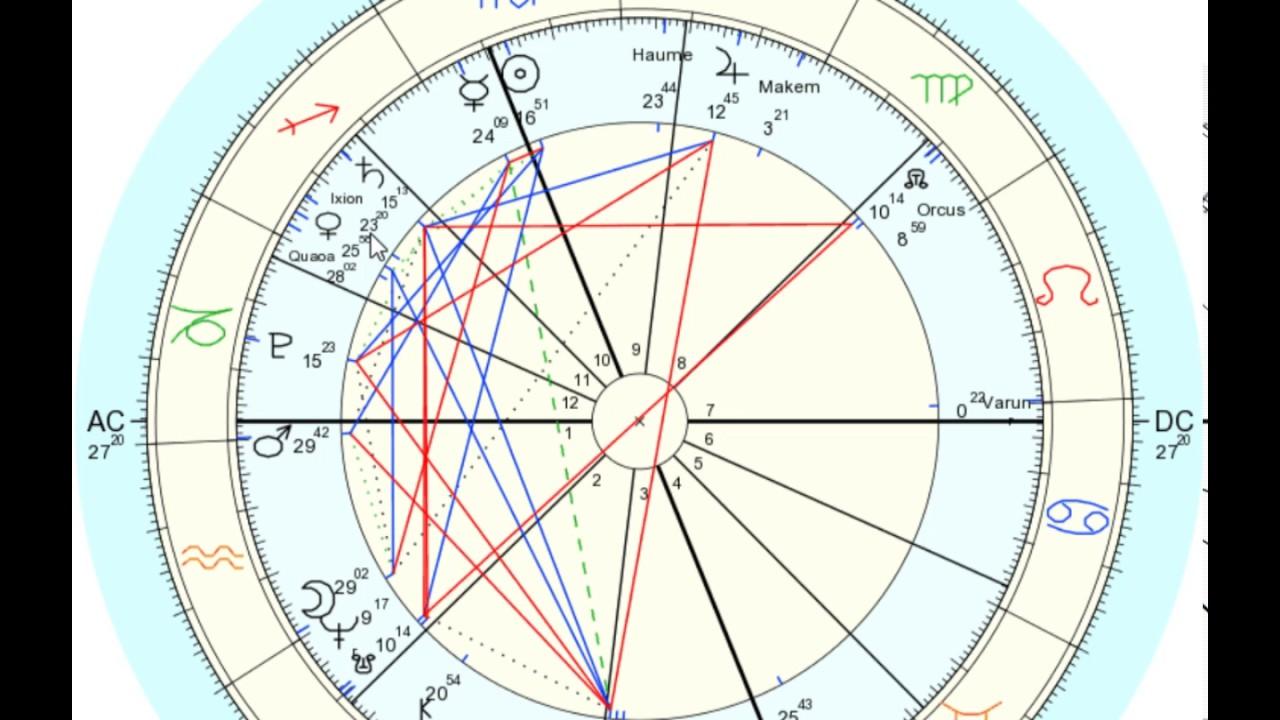 ixion in scorpio astrology