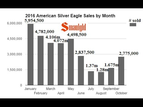 American Silver Eagle Sales Roar Back in October