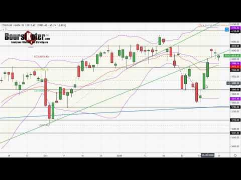 CAC 40   Analyse technique du 10-02-2020 par boursikoter