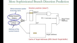 Computer Architecture - Lecture 9: Branch Prediction (ETH Zürich, Fall 2018) Mp3