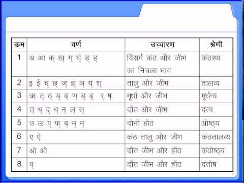 Hindi Varnamala, Hindi alphabet Chart / हिन्दी - sanskrit alphabet chart