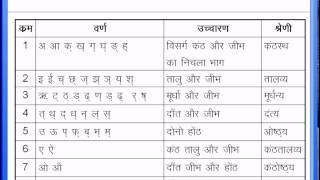 Hindi Varnamala, Hindi alphabet Chart / हिन्दी वर्णमाला वर्ण विचार | Hindi Grammar Class 7