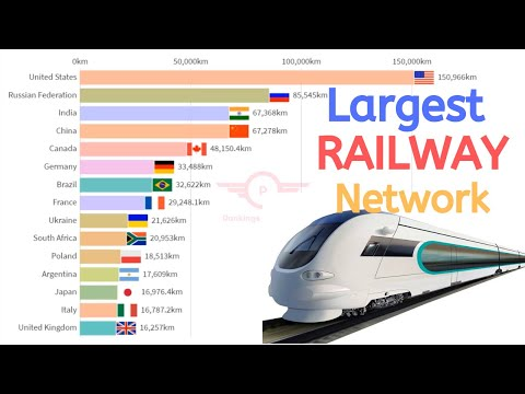world's-15-largest-railway-network-countries-(1996-2017)