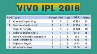 VIVO IPL 2018 POINT TABLE LIST AS ON 3RD MAY 2018