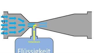 Die Venturi-Düse simpel erklärt [mit Animation]