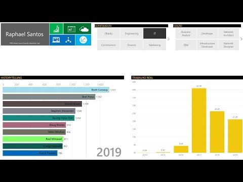 Project Online & Power BI: 029 - Visuais Customizados - Animated Bar Chart Race