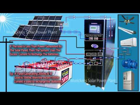 Flyline Solar Power Plant Working Animation Video of Murickens group