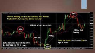 96% Accuracy In Forex Trading | Made Over $75,000 In 1 Week [Accurate Forex Signals]