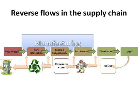 reverse logistics how to realise an Getting started in reverse the action steps below can help you develop and implement an integrated approach to reverse logistics that will lead to increased customer satisfaction, fewer returns, lower costs, and greater return on your assets.