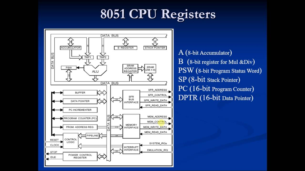 8051 theory 9 program counter youtube 8051 theory 9 program counter ccuart Images