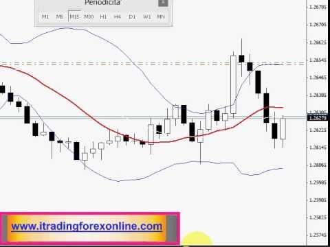 Forex euro dollaro trading