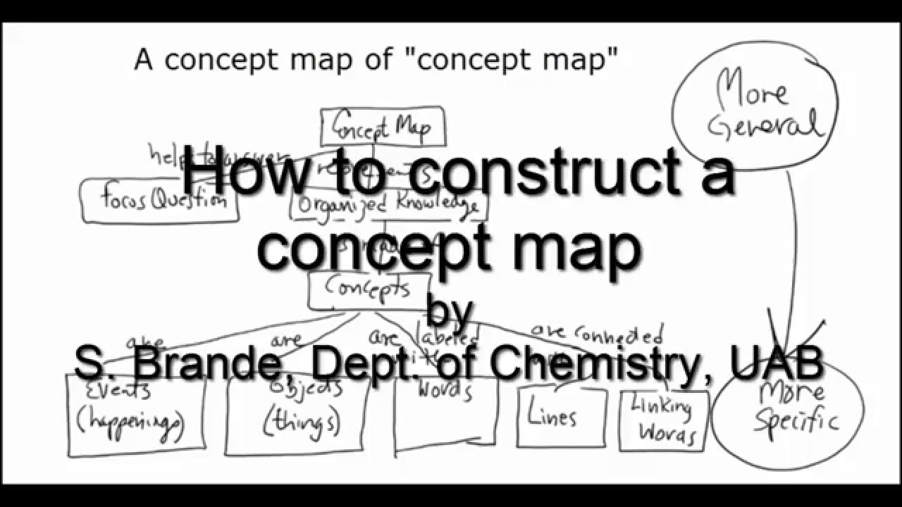 How To Construct A Concept Map.How To Construct Concept Maps Youtube