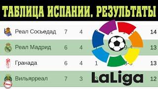 Чемпионат Испании по футболу Ла Лига 7 тур Результаты таблица и расписание