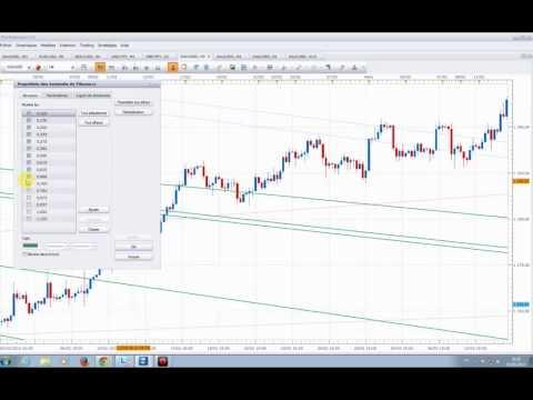 Formation Trading - Indicateur technique: Les bases des éventails de Fibonacci (fan lines)