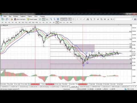 Краткосрочный волновой анализ валютных пар и золота от 11.03.2015
