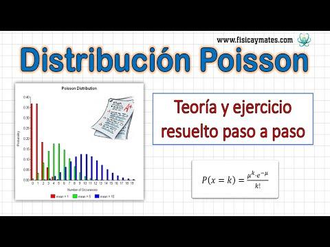 Distribución de Poisson   Teoría y ejercicio resuelto