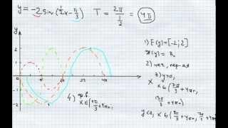 №4.Построение графика функции синуса. Исследование.