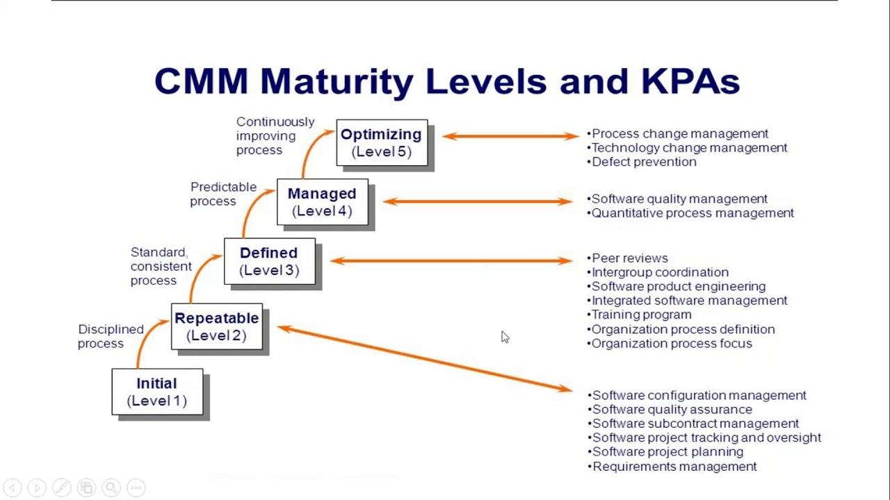 Process capability maturity model