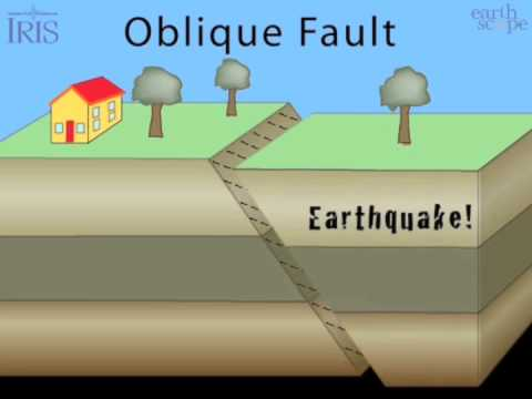 5 Basic Fault Lines
