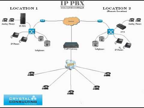How IP PBX work