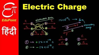 Electric Charge | video in HINDI | EduPoint