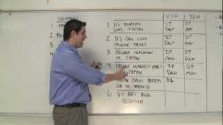Macro 5.3- Foreign Exchange Practice