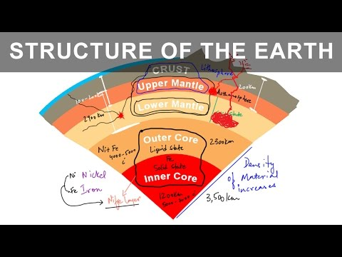 Different Layers Of The Earth   It's Interior, Structure And Composition