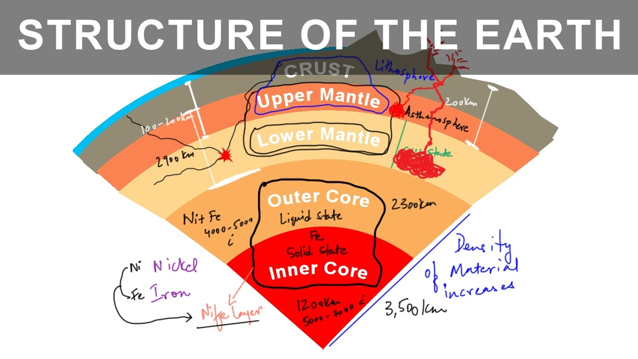 Structure Of The Earth Diagram Hopper Joey Installation Different Layers It S Interior And Composition Youtube