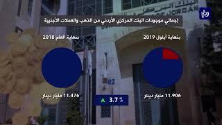 ارتفاع احتياطي الأردن من العملات الأجنبية 7.3% بنهاية ايلول (15/10/2019)