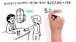 Understanding Your Drug Costs: Follow the Pill