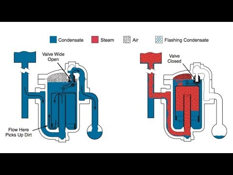 How The Inverted Submerged Bucket Steam Trap Works Youtube