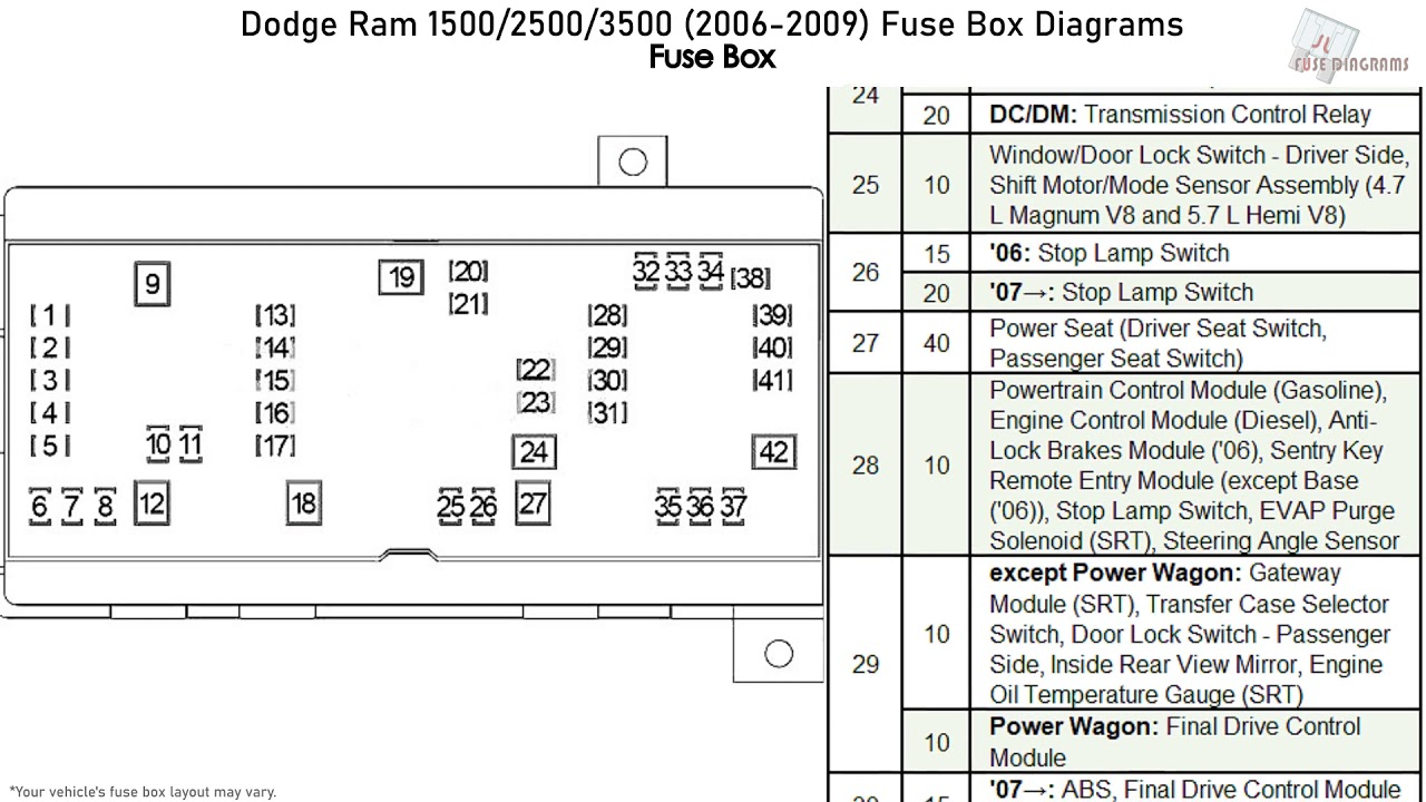 dodge ram 1500, 2500, 3500 (2006-2009) fuse box diagrams - youtube 08 dodge 3500 fuse box  youtube